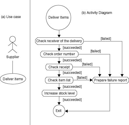 an object oriented analysis technique based on the unified    use case and its corresponding diagram